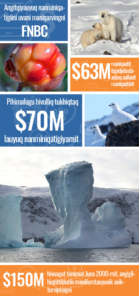 Facts about Atuqtuarvik - $2,000,000 funds dispursed, 123 projects funded, serving 33 communities, $8,000,000 in economic boost to Nunavut